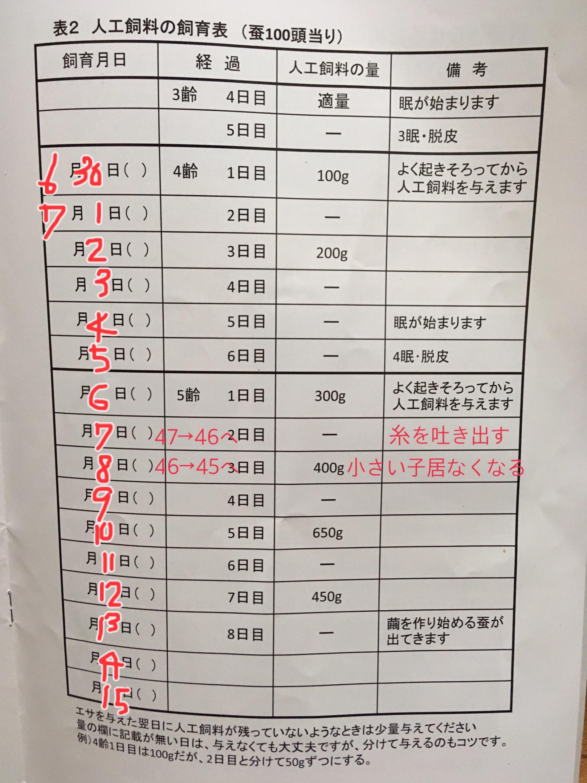 お蚕,飼育マニュアル,富岡製糸場